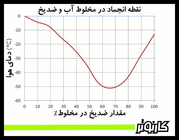 نمودار دمای انجماد مخلوط آب و ضدیخ