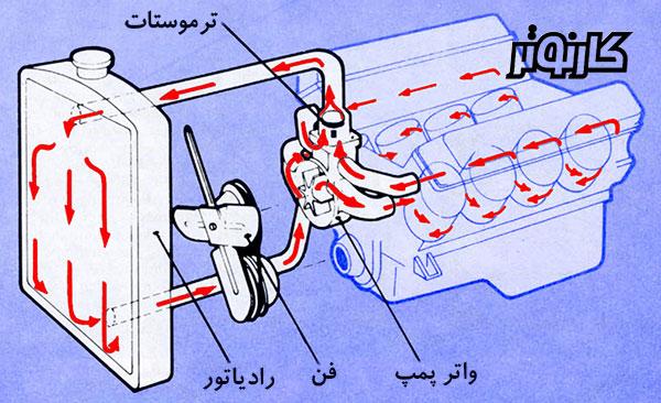 دیاگرام سیستم خنککنندهی خودرو